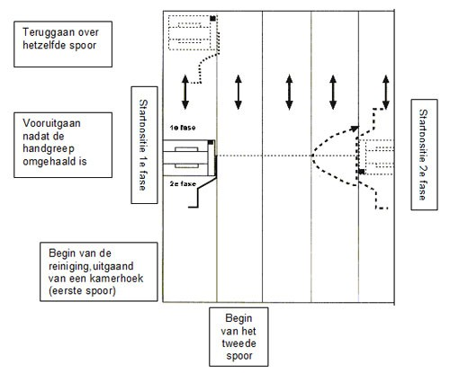 schema_reiniging